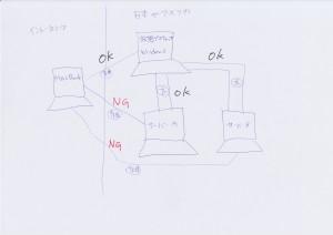 仮想デスクトップ論理図